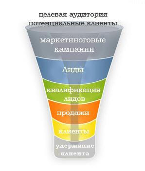voronka-prodaj